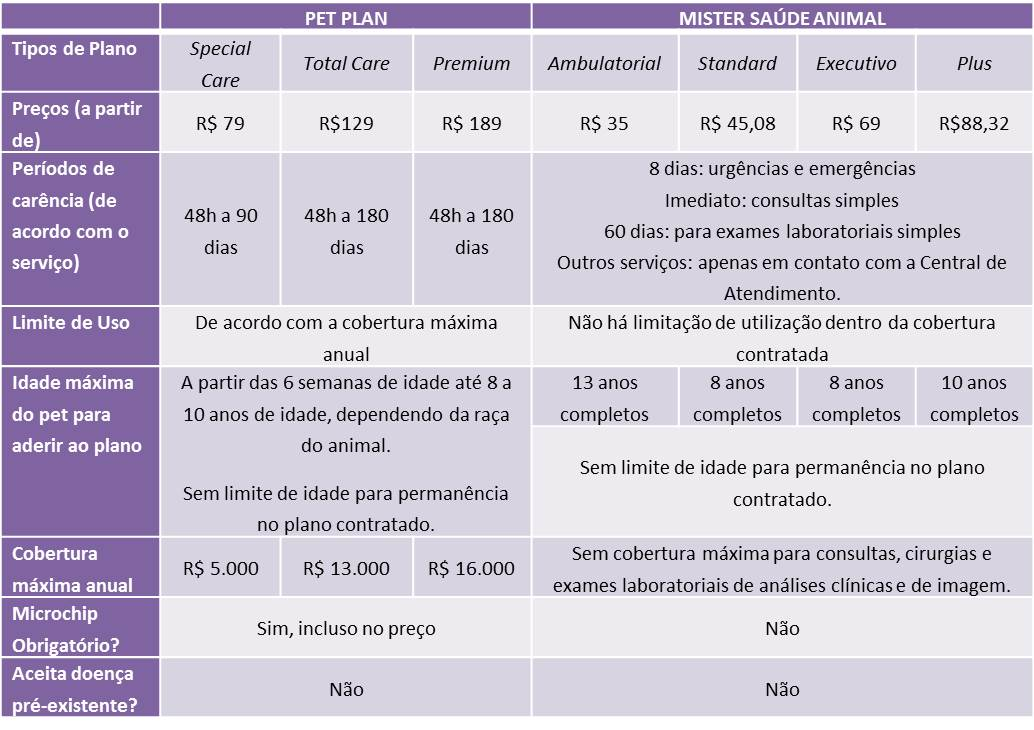 Tabela Comparativa entre Pet Plan e Mister Saúde Animal